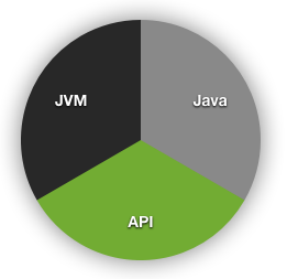 Pie chart showing JVM/API/Java